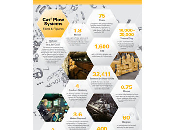 Cat Plow Systems Facts & Figures (Infographic)