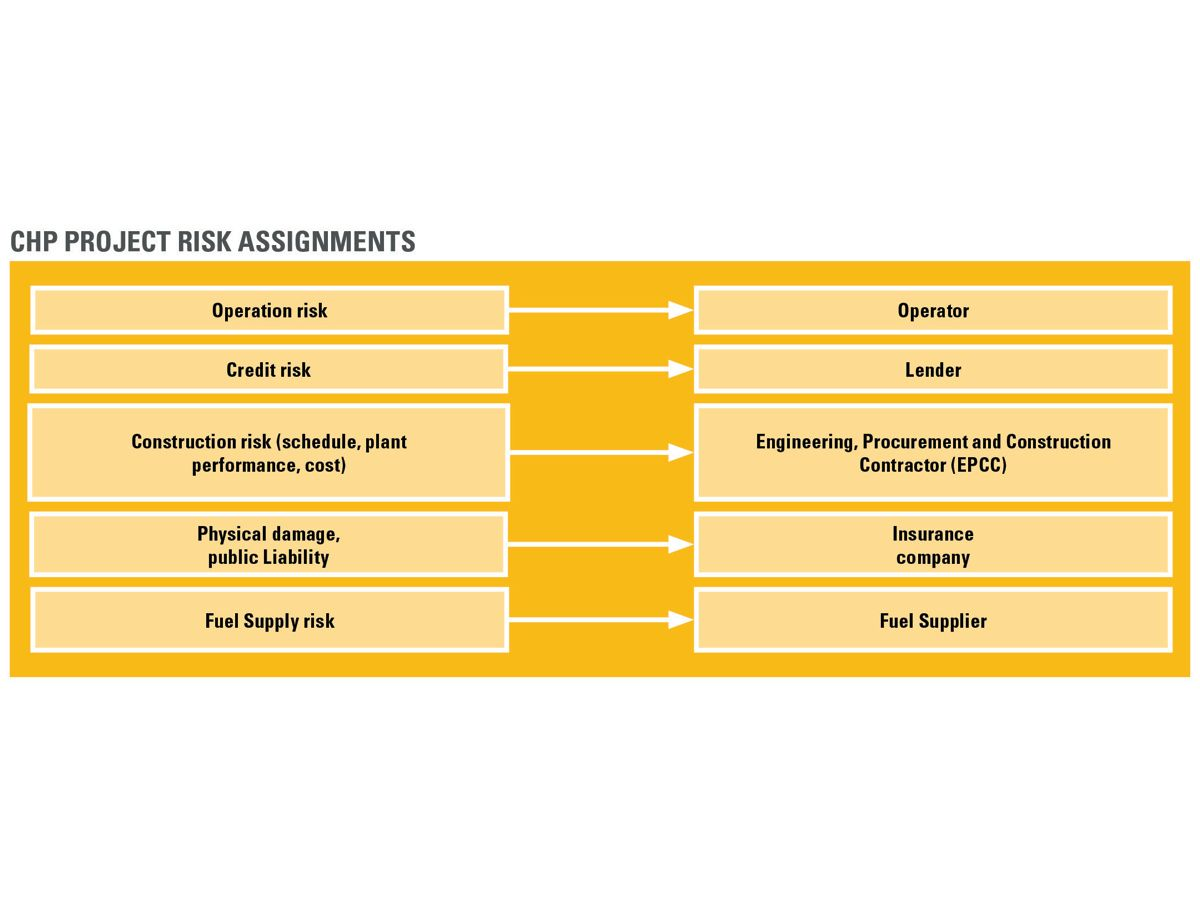 Figure 2: Assigning risks to the party best qualified to manage it