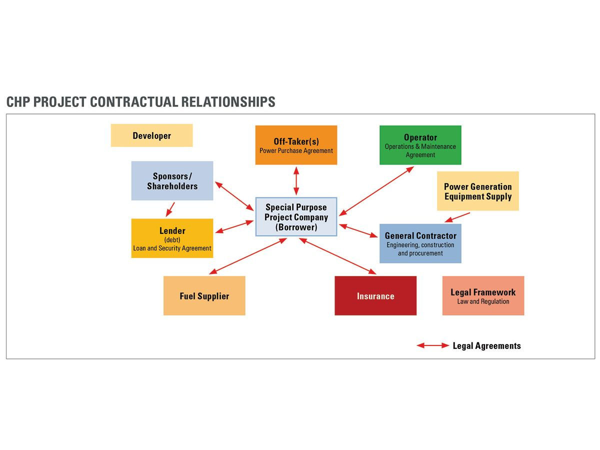 Figure 1: Complex interplay between multiple project needs and multiple players