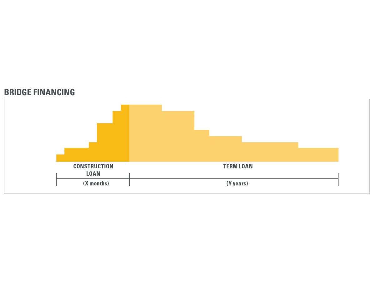 Figure 4: Construction vs. Term Loan Timeline