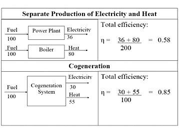 Natural Gas Vs Diesel Generator Efficiency