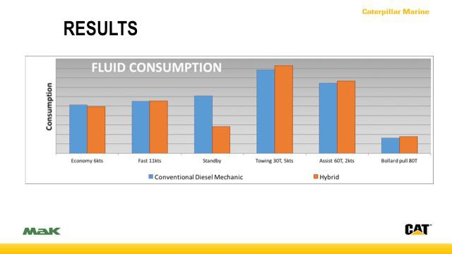 Fuel Consumption Comparison