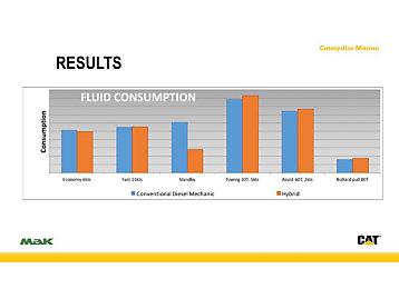 Fuel Consumption Comparison