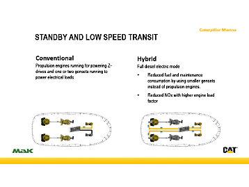 Standby & Low-Speed Transit Mode
