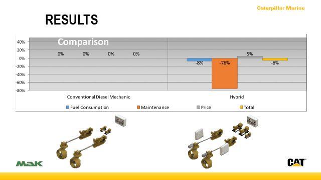 Overall Cost Comparison