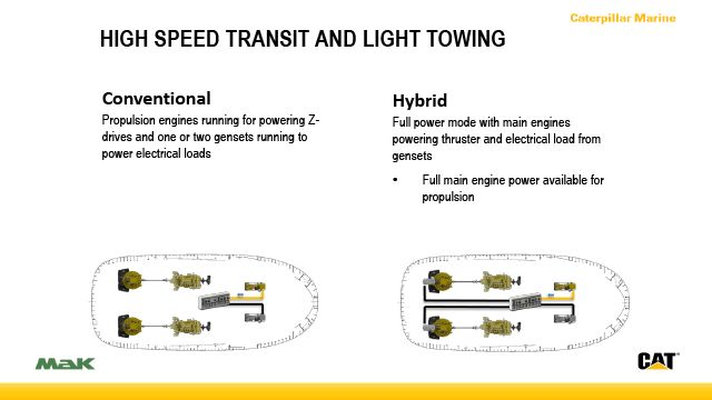 High-Speed Transit & Light Towing Mode