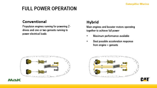 Full-Power Operation