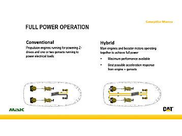 Full-Power Operation