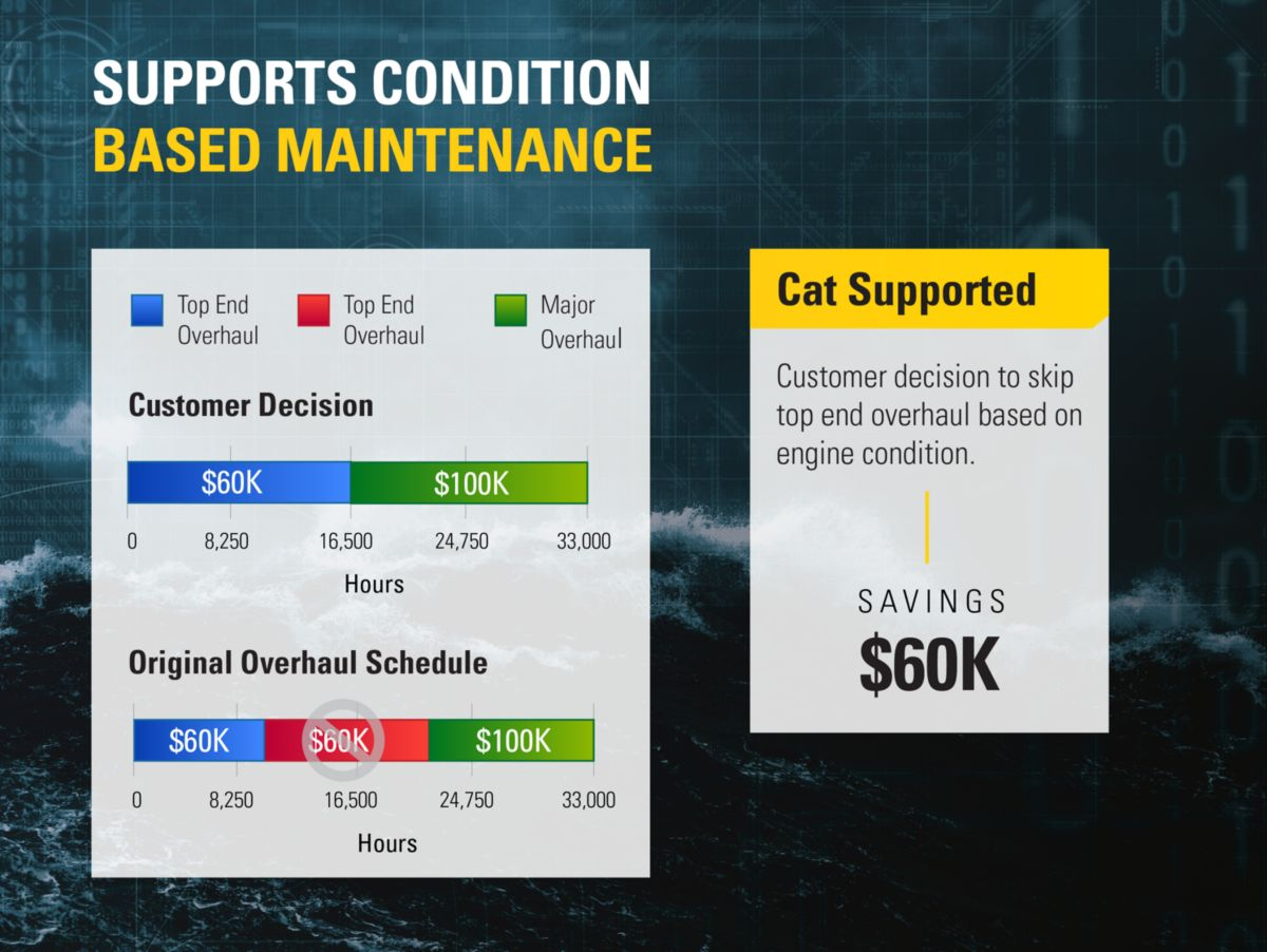 Condition-Based Maintenance Extends Intervals And Saves $60K
