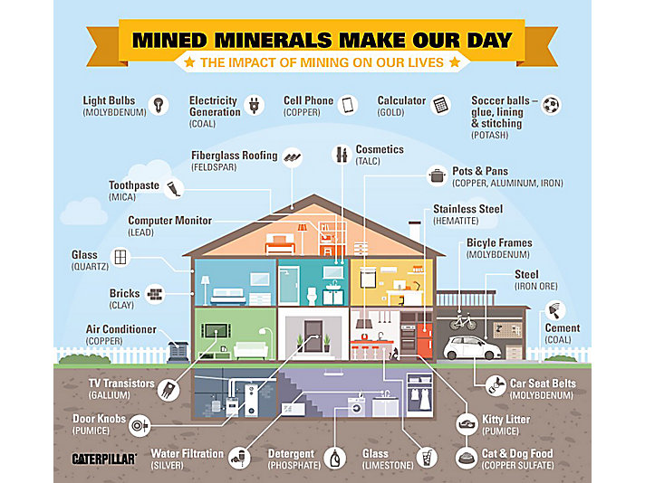 Check out some of the mined minerals found in our daily lives.