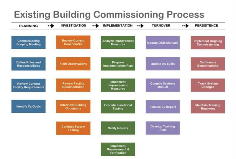 Figure 2: The commissioning process helps stakeholders identify goals, manage testing and verification, maintain proper documentation, and ensure that the operators of the building systems are properly trained. Courtesy: CannonDesign