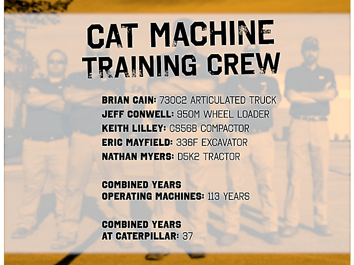 Cat Machine Training Team Stats