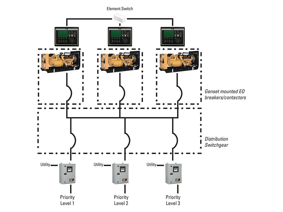 Figure 1 Sample single line of a Cat® EMCP 4.4 On-board Paralleling system featuring genset mounted electrically operated circuit breakers with prioritized load shed/ add capability.