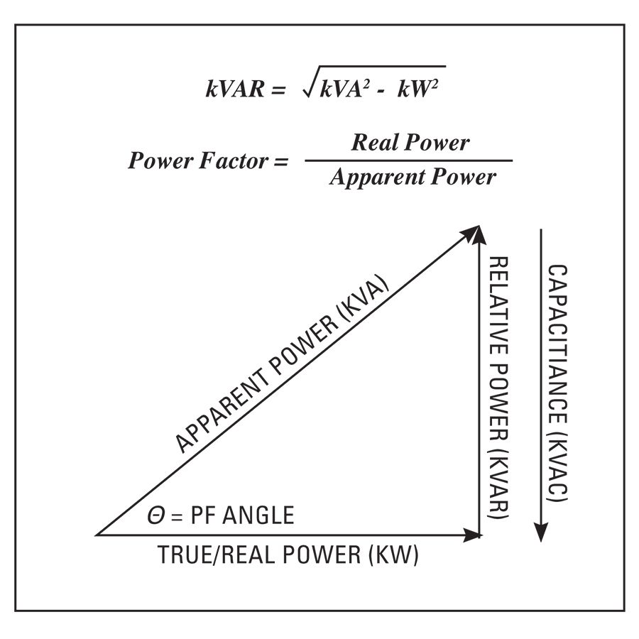 Cat Improving Power Factor To Reduce Energy Demand Charges Identifying Critical Circuits Run Off Of The Portable Generator Figure 1