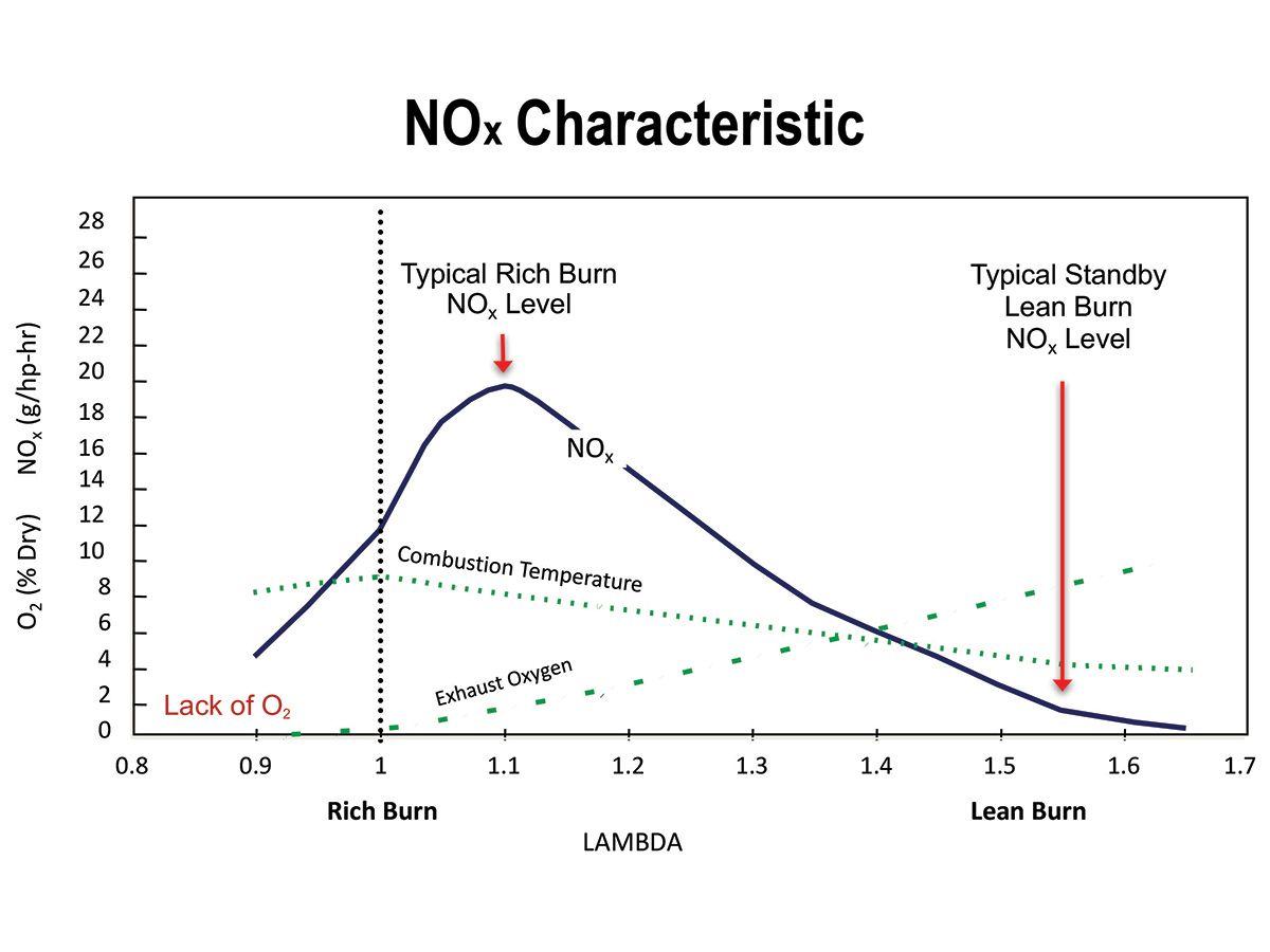 Figure 2: NOx Characteristics