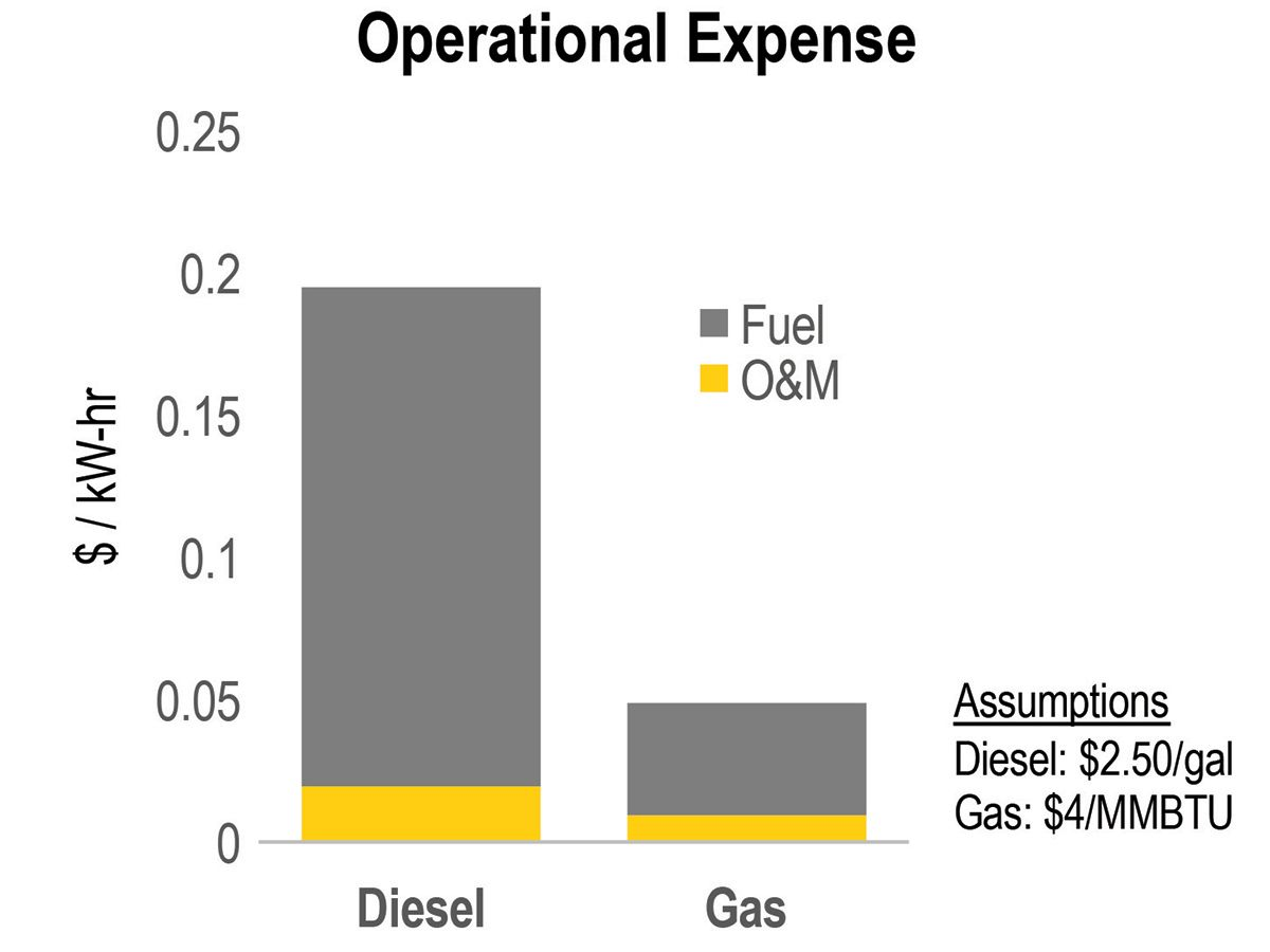 Figure 3: Diesel and gas engine operational cost comparison per hours of operation