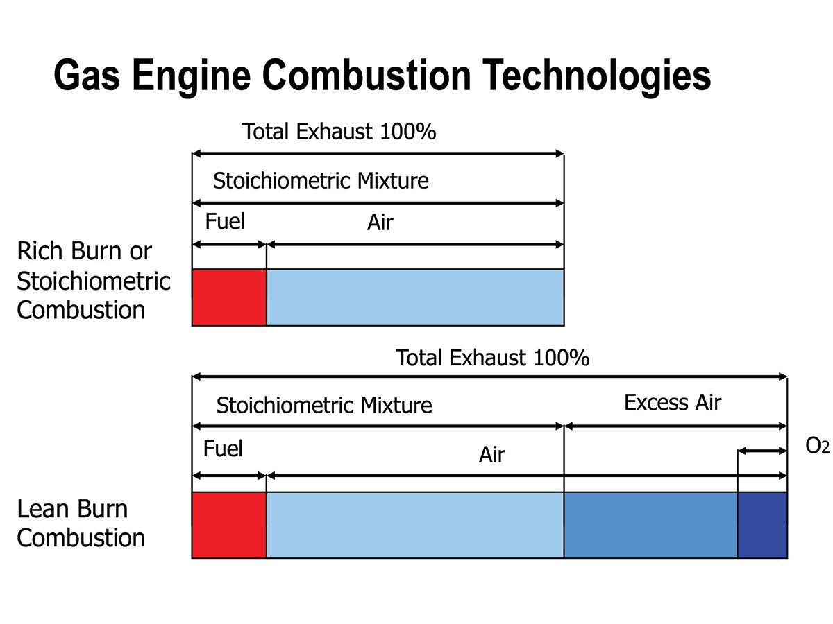 Figure 1: Air/Fuel Mixture