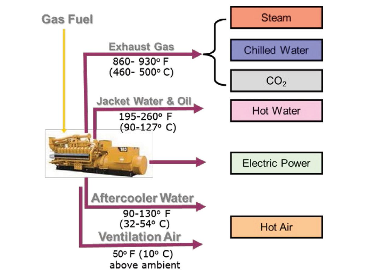 Figure 3: Engine circuits that heat can be economically recovered from with typical temperatures available.