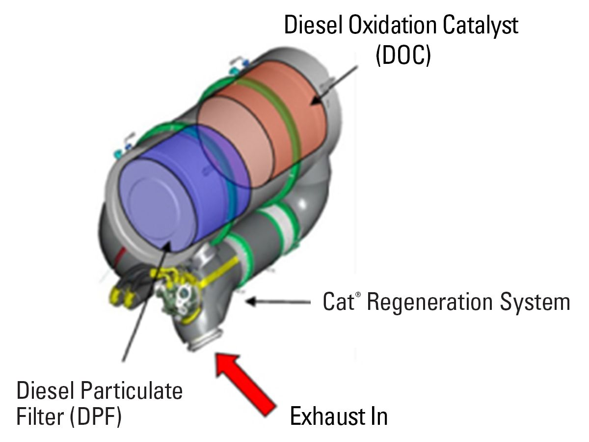 The Cat®Regeneration System (CRS) features proprietary active regeneration technology to periodically introduce a small amount of fuel into the DPF to burn off soot. It is a safe, computer-controlled system utilizing a closed combustion chamber similar to gas-burning home furnaces.