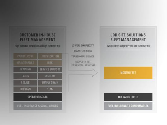 How Fleet Management Works