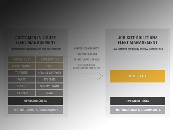 How Job Site Solutions Fleet Management Works