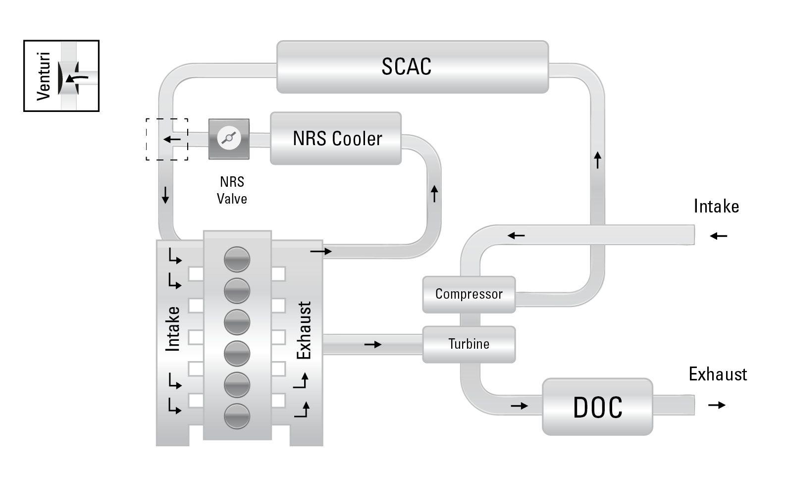 Exhaust Gas Recirculation to Reduce NOx