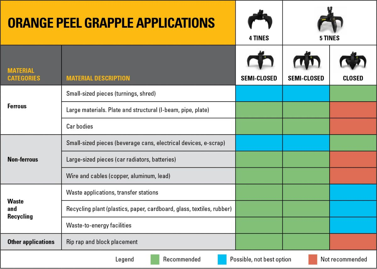 Orange Peel Grapple Applications Chart
