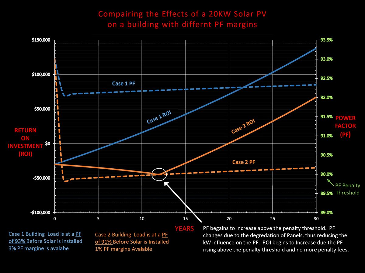 Figure 5: The graph shows that the extra power factor margin can handle a larger photovoltaic system without dipping into the power factor penalty.