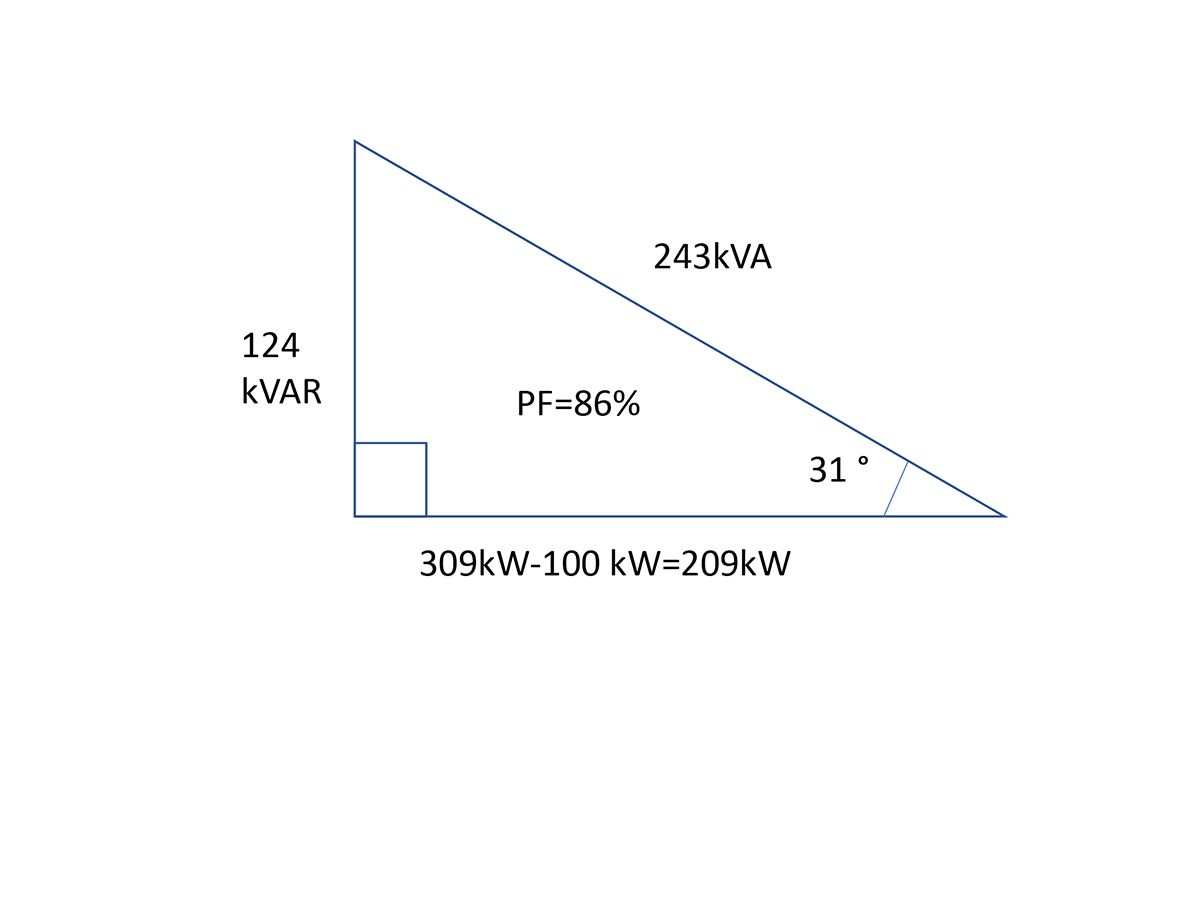 The power triangle shows the facility had a starting power factor of 93% with a reactive power of 124 kVAR and real power of 309 kW.