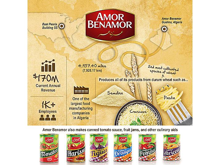 Amor Benamore Infographic