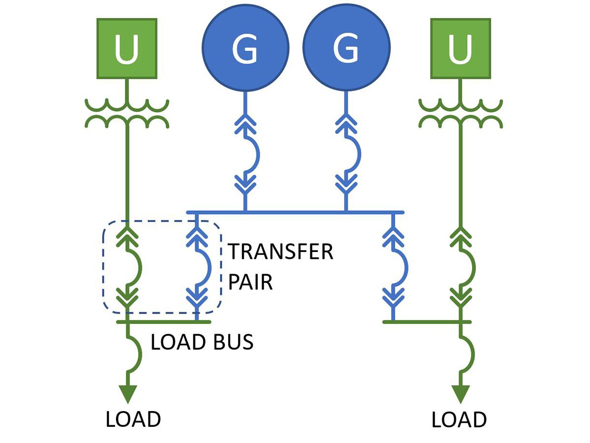 Figure 2: The one-line diagram shows a system connected in a transfer-pair configuration with two utility sources.