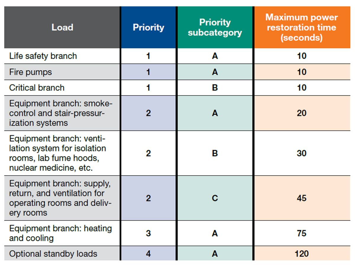 This table shows an emergency load priority transfer schedule for a hospital. Courtesy: AECOM