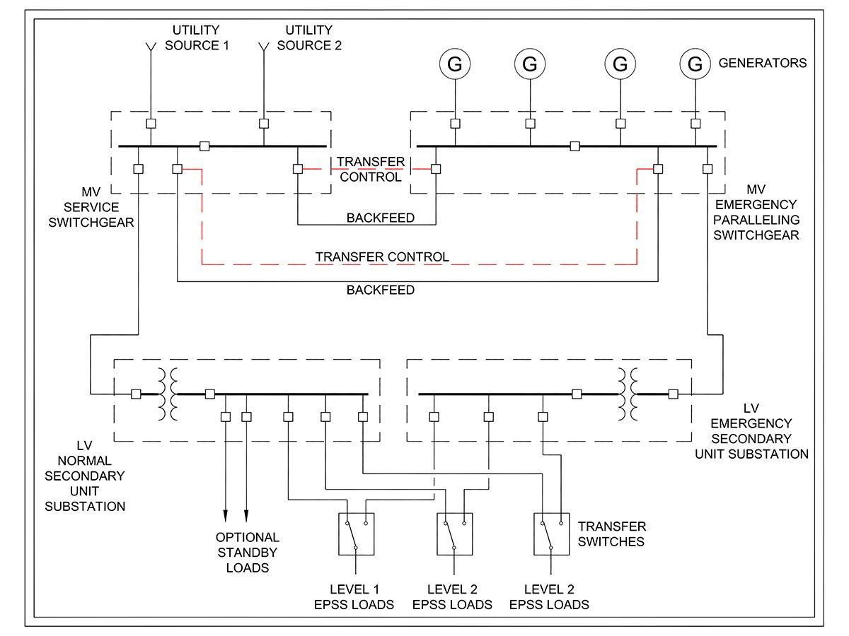Figure 2: This diagram shows normal and essential power distribution for a large, mission critical medical center with central medium-voltage generators feeding essential loads and providing 100% backup to all optional standby loads.