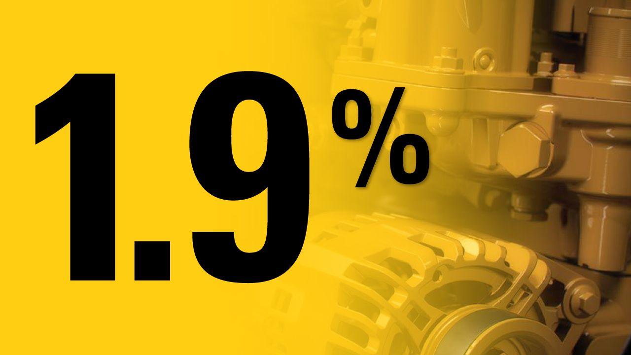 1.9% Financing Offer