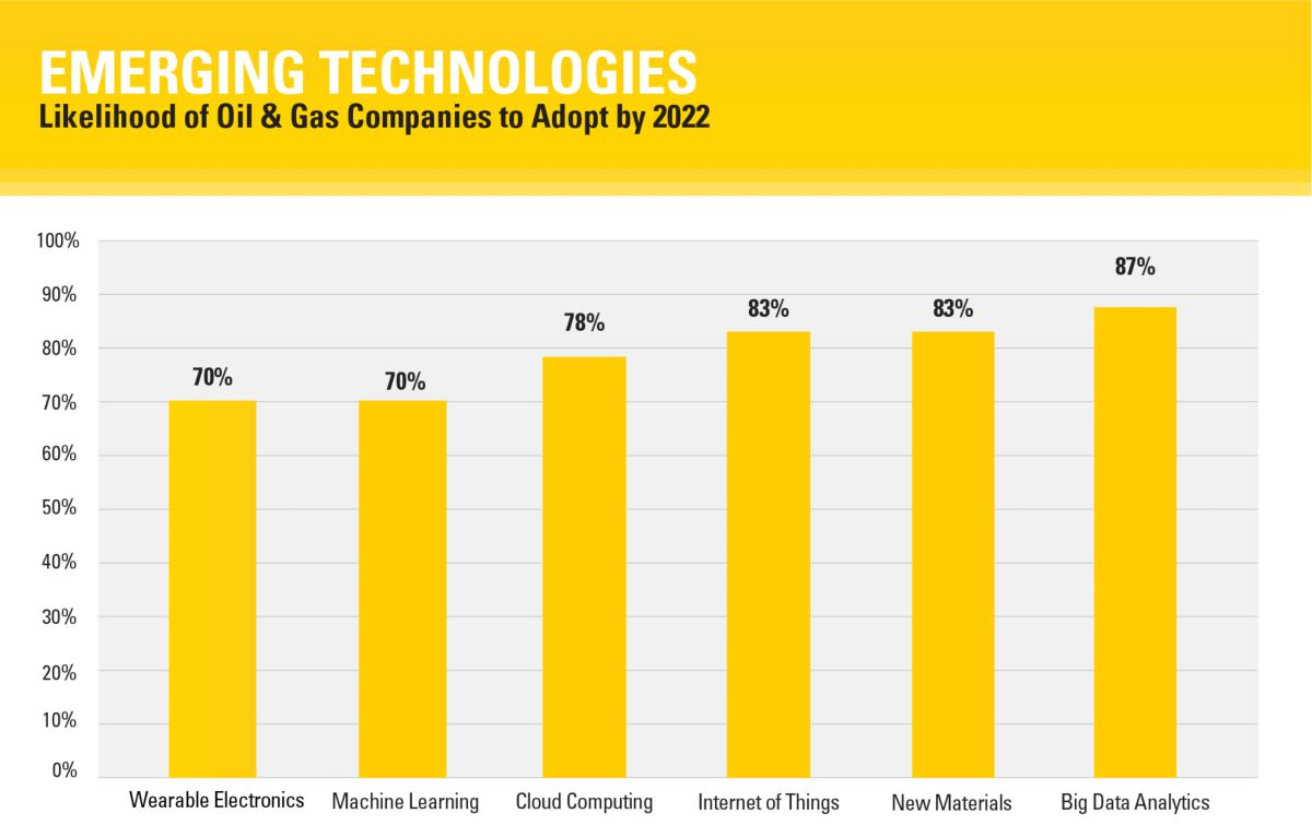 Current technology trends beginning to impact workers in the oil and gas industry.