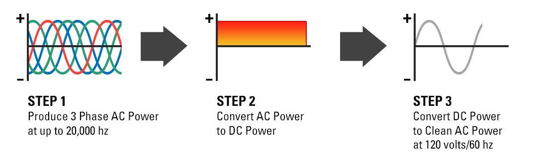 AC DC power chart