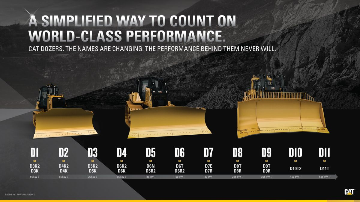 "The update from D6N to D5 is part of an effort to make all Cat® dozer model names simpler. Over the next couple of years, the Cat dozer range will be renamed from smallest to largest – D1 to D11 – with one model per size class and no more letter modifiers like ""N,"" ""K,"" ""T."""