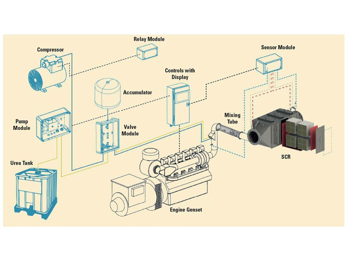 Figure 2: SCR System