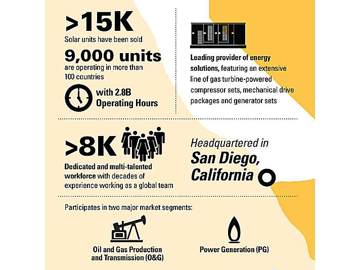 Solar Turbines Infographic