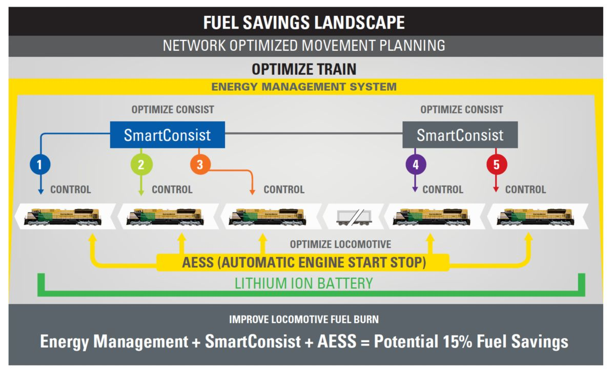 AESS™ Fuel Savings Landscape