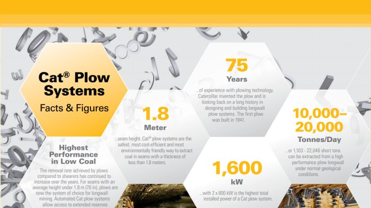 Cat® Plow Systems - Facts & Figures