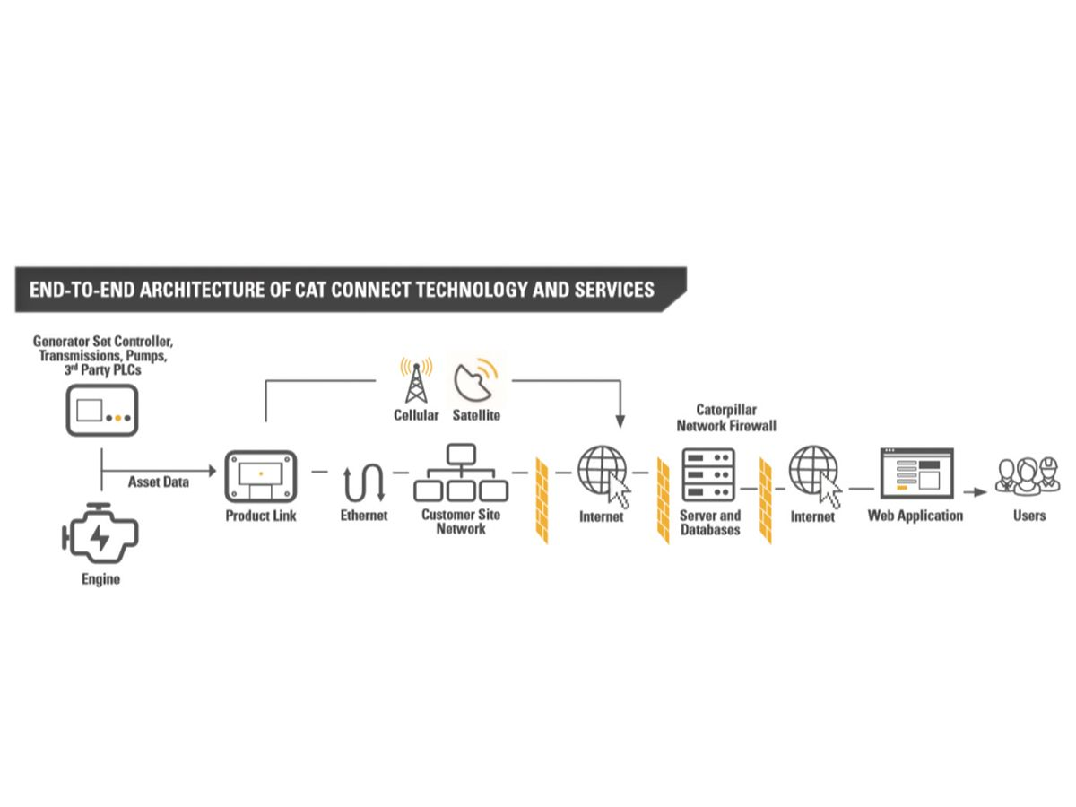 Figure 2: End-to-End Architecture of Cat Connect Technology and Services