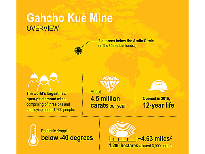 Gahcho Kué Mine Overview