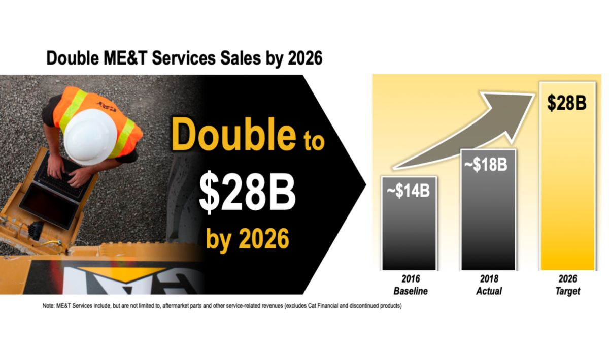 Goal to double Machine, Energy & Translation Services sales by 2026.