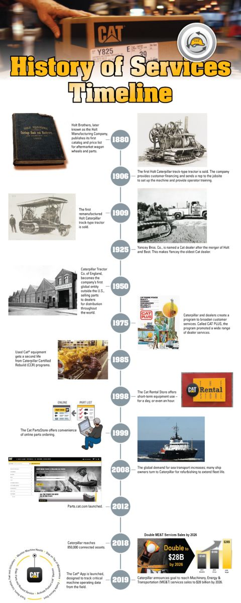 Services History Timeline