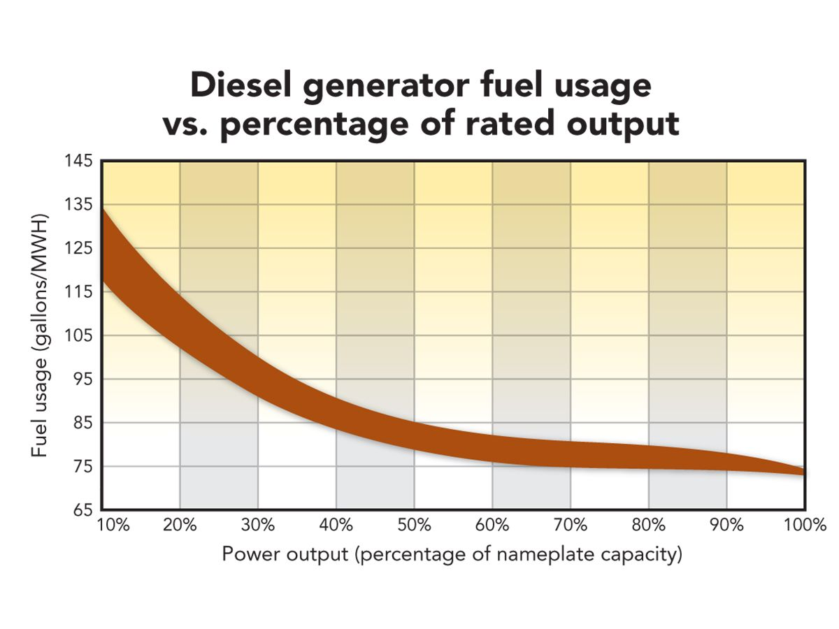 Diesel generator fuel usage vs. percentage of rated output