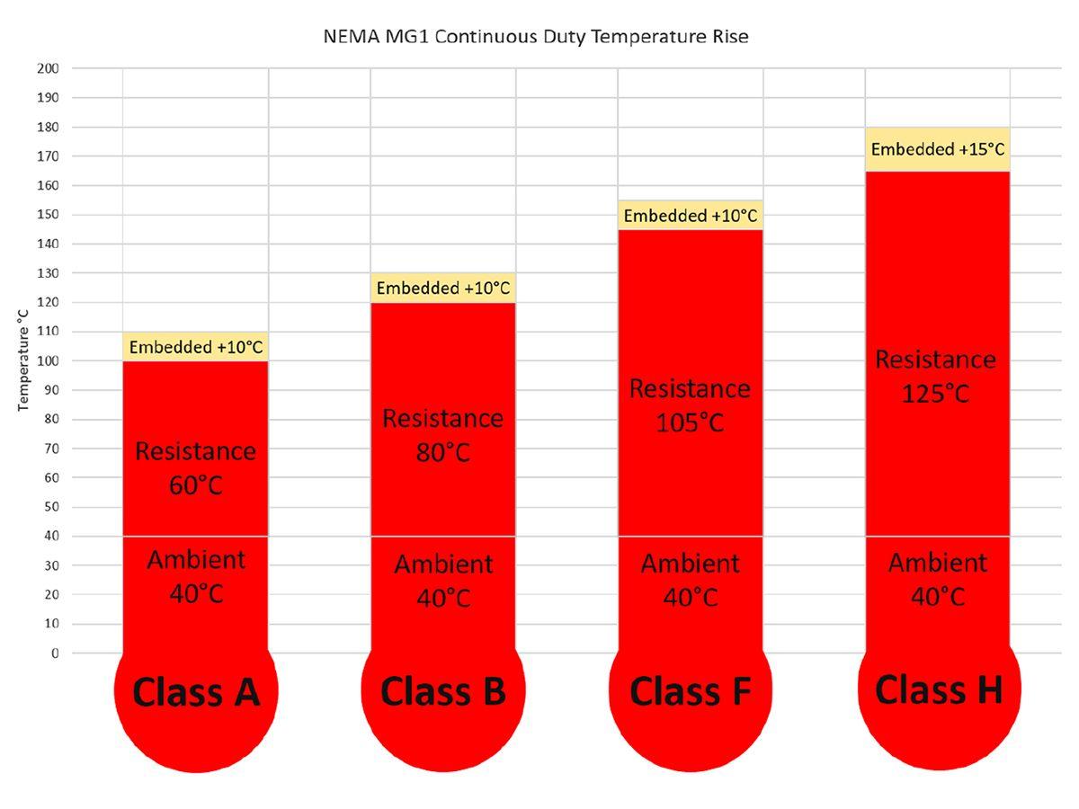 Figure 1: NEMA_MG_1_Temperature_Rise with Allowance