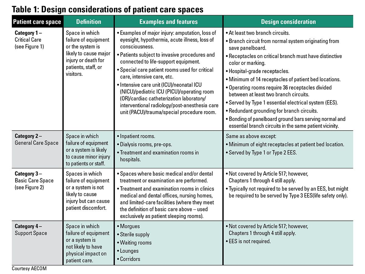 Table 1 provides a distinction summary of patient care spaces, gives examples of these spaces, and discusses their design considerations as stipulated in NFPA 70 and NFPA 99.