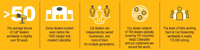 The average tenure of Cat® dealers worldwide is slightly over 50 years.    Some dealers existed even before the 1925 merger that created Caterpillar.    Cat dealers are independently owned businesses, and most of them for multiple generations.   Our dealer network of 165 dealers globally covering 191 countries helps Caterpillar and our customers win around the world.   The team of folks working hard at Cat Dealers worldwide is nearly 170,000 strong.