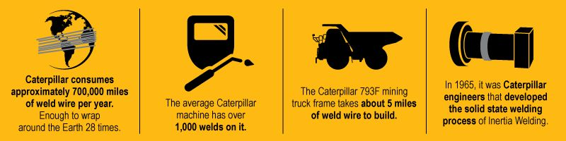 Caterpillar consumes approximately 700,000 miles of weld wire per year. Enough to wrap around the Earth 28 times. The average Caterpillar machine has over 1,000 welds on it. The Caterpillar 793F mining truck frame takes about 5 miles of weld wire to build. In 1965, it was Caterpillar engineers that developed the solid state welding process of Inertia Welding.